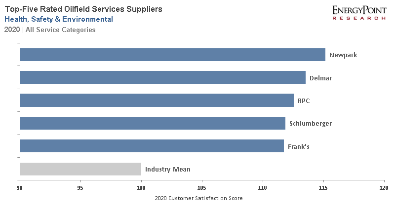 2020 Oilfield Services HSE Ratings