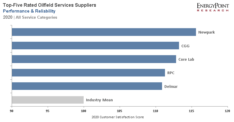 2020 Oilfield Services Performance & Reliability Ratings