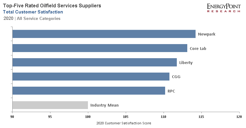 2020 Oilfield Service Total Satisfaction Ratings